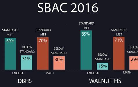 2016 scores prompt change