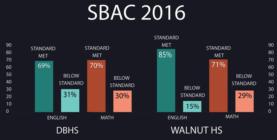 2016+scores+prompt+change