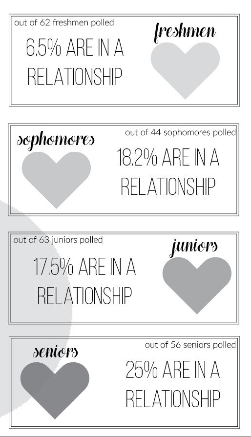 Data on Dating