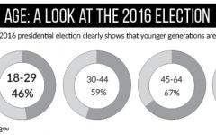 Eye of the Editors: Senior Voting