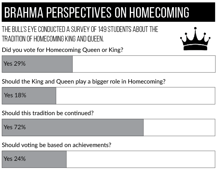 Dethroning+Homecoming+traditions