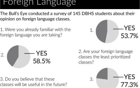 Foreign language opens doors to future opportunities