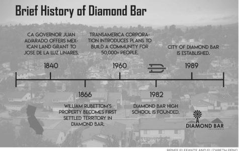 Diamond Bar, from farmland to suburb