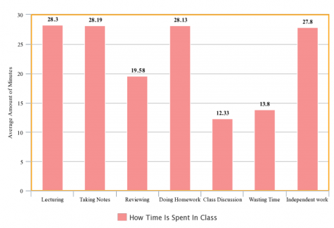 How time is being spent in class
