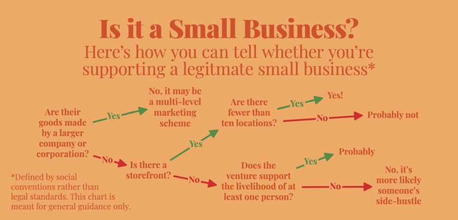 Notorious CMC: Small business means more than just size