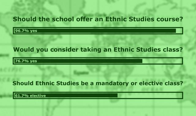 Ethnic studies raises debate